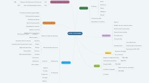 Mind Map: MODELO NEOLIBERAL