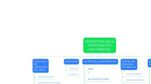 Mind Map: ESTRUCTURA DE LA INVESTIGACIÓN DOCUMENTAL