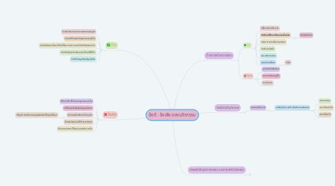 Mind Map: ข้อดี - ข้อเสีย ของนวัตกรรม