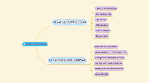 Mind Map: ANLATIM BOZUKLUKLARI