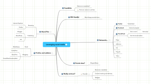 Mind Map: Leveraging social media