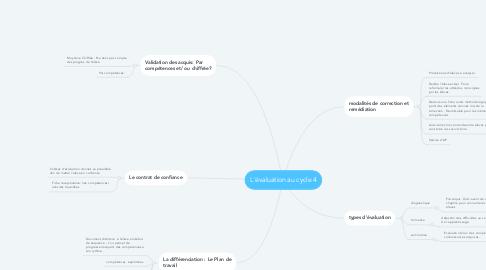 Mind Map: L'évaluation au cycle 4