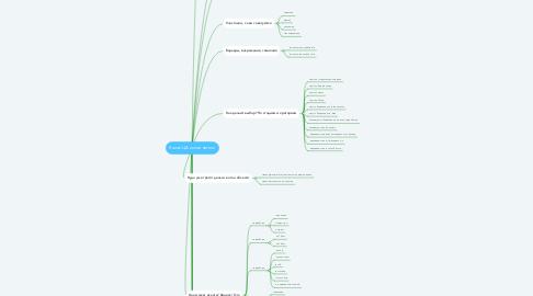 Mind Map: Rower ЦА исполнители