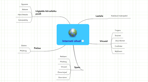 Mind Map: Interneti ohud