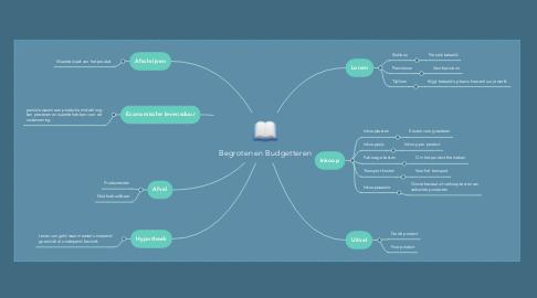 Mind Map: Begroten en Budgetteren