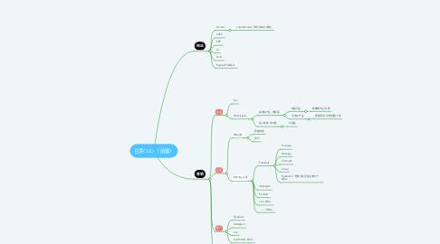 Mind Map: 台湾COD (前端)