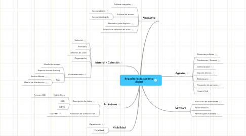 Mind Map: Repositorio documental digital