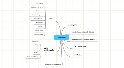 Mind Map: ev@lingua