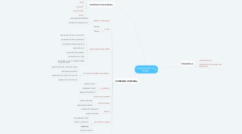 Mind Map: COMUNICACIÓ NO VERBAL