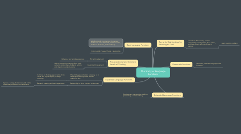 Mind Map: The Study of Language Functions