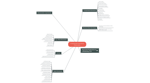Mind Map: International Commercial Documents