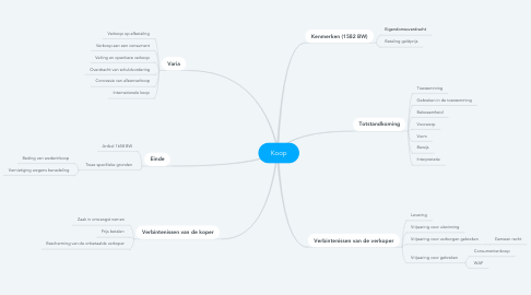 Mind Map: Koop