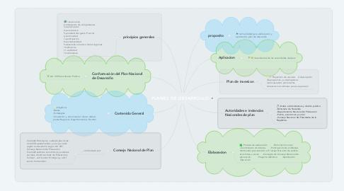 Mind Map: PLANES DE DESARROLLO