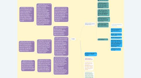 Mind Map: El joc