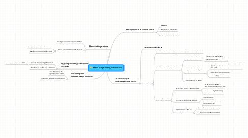 Mind Map: Задачи производительности