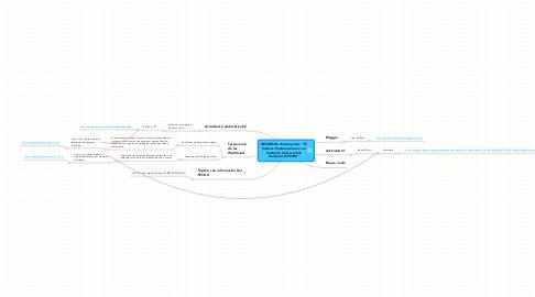 """Mind Map: RECURSOS del proyecto: """"ElSistema Penitenciario en unContexto de DerechosHumanos (SPCDH)"""""""