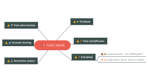 Mind Map: FAKE NEWS