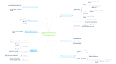 Mind Map: Краткотрайни активи