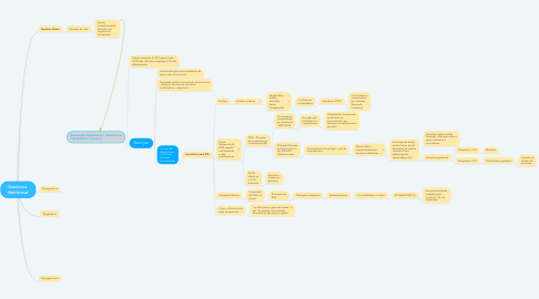 Mind Map: Genômica  Nutricional