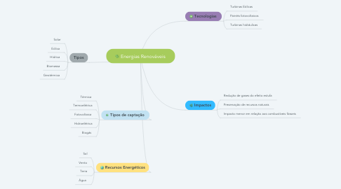 Mind Map: Energias Renováveis