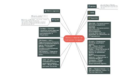 Mind Map: Жизнь и творчество Салтыкова - Щедрина