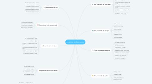 Mind Map: Áreas de conhecimento