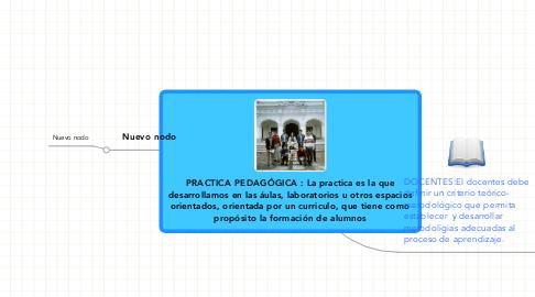 Mind Map: PRACTICA PEDAGÓGICA : La practica es la que desarrollamos en las áulas, laboratorios u otros espacios orientados, orientada por un curriculo, que tiene como propósito la formación de alumnos
