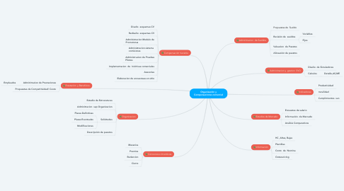 Mind Map: Organización y Compensaciones comercial