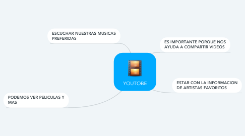 Mind Map: YOUTOBE