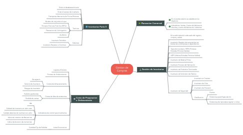 Mind Map: Gestion de Compras