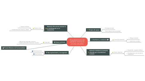 Mind Map: Empoderamiento del paciente inmerso en proceso educativo