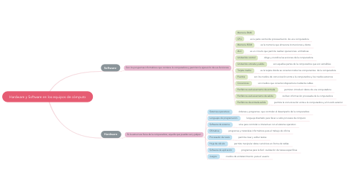 Mind Map: Hardware y Software en los equipos de cómputo