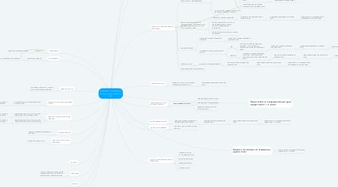 Mind Map: Варианты сценариев. Клиент хочет закрыть счёт.