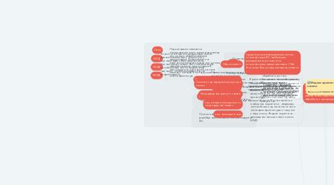 Mind Map: Вычислительная система (ВС)