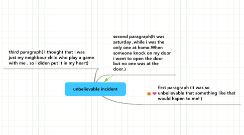 Mind Map: unbelievable incident