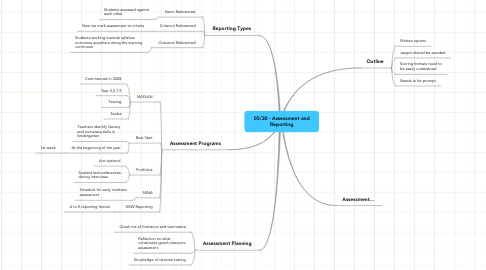 Mind Map: 05/30 - Assessment and Reporting