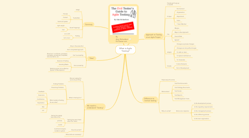 Mind Map: What is Agile Testing?