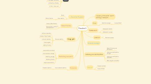 Mind Map: Rambert