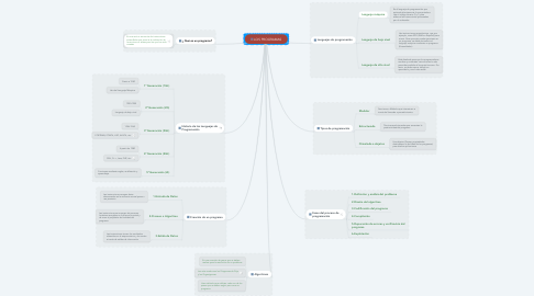 Mind Map: LOS PROGRAMAS