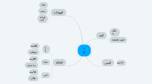 Mind Map: انا