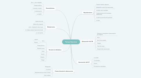 Mind Map: Temas literarios