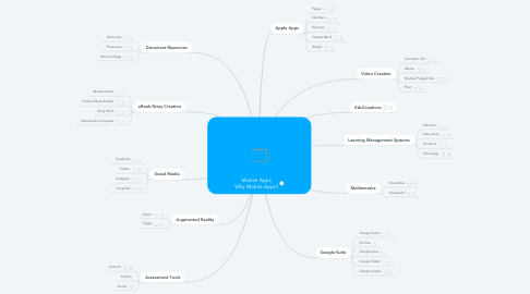 Mind Map: Mobile Apps Why Mobile Apps?