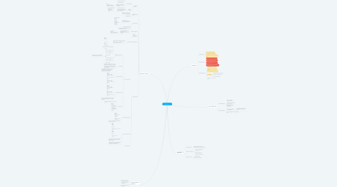Mind Map: Code Optimization