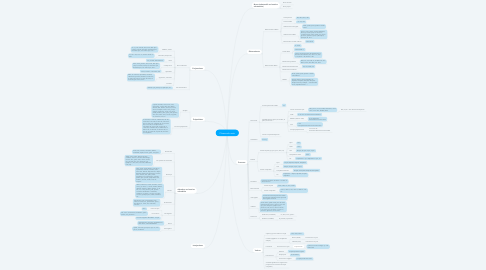 Mind Map: Classes de mots