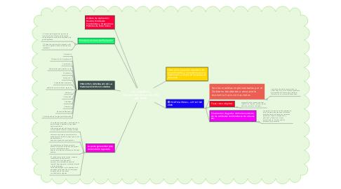 Mind Map: Ley orgánica  del plan de desarrollo 152 DE 1994