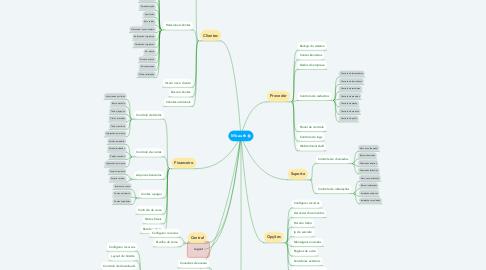 Mind Map: Mk-auth
