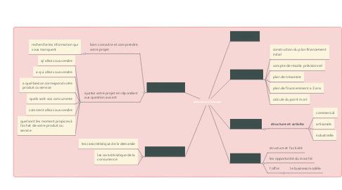 Mind Map: les fondements du marketing