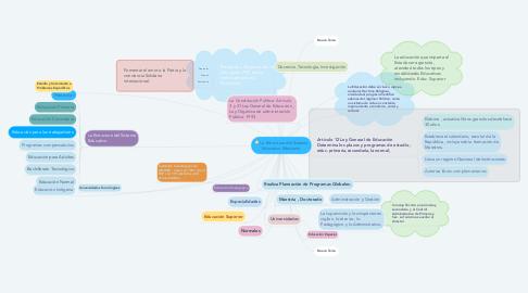Mind Map: La Estructura del Sistema Educativo Mexicano
