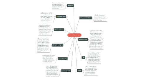 Mind Map: Inventos Tecnológicos