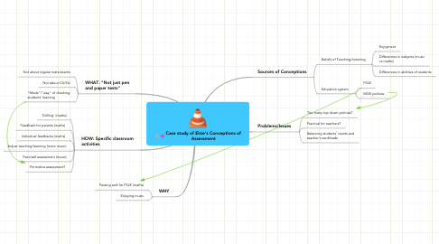 Mind Map: Case study of Elsie's Conceptions of Assessment